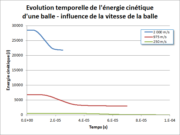 Energie cinétique influence vitesse